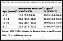 Table 3.1.43. Age at which high school senior respondents first used smokeless tobacco or cigars; National Youth Tobacco Survey (NYTS) 2009; United States.