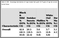 Table 3.1.50. Percentage distribution of cigar brands that youth 12–17 years of age who currently smoke cigars preferred, by gender, race/ethnicity, age, and region; National Survey on Drug Use and Health (NSDUH) 2008–2010; United States.