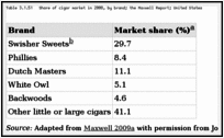 Table 3.1.51. Share of cigar market in 2008, by brand; the Maxwell Report; United States.