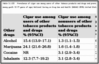 Table 3.1.53. Prevalence of cigar use among users of other tobacco products and drugs and prevalence of other tobacco products and drug use among cigar users, among youth 12–17 years of age; National Survey on Drug Use and Health (NSDUH) 2010; United States.