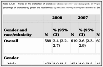Table 3.1.57. Trends in the initiation of smokeless tobacco use over time among youth 12–17 years of age at risk for initiation—number (in thousands) and percentage of initiates—by gender and race/ethnicity; National Survey on Drug Use and Health (NSDUH) 2006–2010; United States.