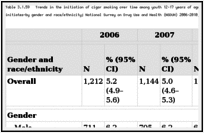 Table 3.1.59. Trends in the initiation of cigar smoking over time among youth 12–17 years of age at risk for initiation—number (in thousands) and percentage of initiates—by gender and race/ethnicity; National Survey on Drug Use and Health (NSDUH) 2006–2010; United States.