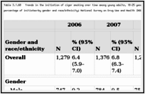 Table 3.1.60. Trends in the initiation of cigar smoking over time among young adults, 18–25 years of age at risk for initiation—number (in thousands) and percentage of initiates—by gender and race/ethnicity; National Survey on Drug Use and Health (NSDUH) 2006–2010; United States.