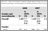 Table 3.1.61. Trends in the initiation of cigarettes, smokeless tobacco, and cigars over time among youth 12–17 years of age at risk for initiation—number (in thousands) and percentage of initiates—by gender and race/ethnicity; National Survey on Drug Use and Health (NSDUH) 2006–2010; United States.