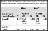 Table 3.1.62. Trends in the initiation of cigarettes, smokeless tobacco, or cigars over time among young adults 18–25 years of age at risk for initiation—number (in thousands) and percentage of initiates—by gender and race/ethnicity; National Survey on Drug Use and Health (NSDUH) 2006–2010; United States.