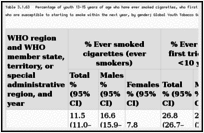 Table 3.1.63. Percentage of youth 13–15 years of age who have ever smoked cigarettes, who first tried smoking when younger than 10 years of age, and among never smokers who are susceptible to starting to smoke within the next year, by gender; Global Youth Tobacco Survey 1999–2009; worldwide.