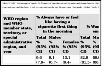 Table 3.1.65. Percentage of youth 13–15 years of age who currently smoke and always have or feel like having a cigarette first thing in the morning, who want to stop smoking, and who have tried to stop smoking during the past year, by gender; Global Youth Tobacco Survey 1999–2009; worldwide.