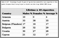 Table 3.1.67. Percentage of youth 16 years of age who have smoked 40 or more cigarettes in their lifetime and who currently smoke cigarettes, overall and by gender; European School Survey Project on Alcohol and other Drugs (ESPAD) 2007; Europe.