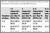 Table 3.1.8. Percentage distribution of smoking intensity among 9th–12th graders, by the number of cigarettes smoked per day during the 30 days preceding the survey; National Youth Risk Behavior Survey (YRBS) 2009; United States.
