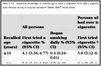 Table 3.1.9. Cumulative percentages of recalled age at which a respondent first used a cigarette and began smoking daily, by smoking status among 30- to 39-year-olds; National Survey on Drug Use and Health (NSDUH) 2010; United States.