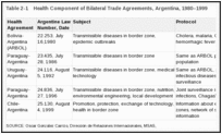 Table 2-1. Health Component of Bilateral Trade Agreements, Argentina, 1980–1999.