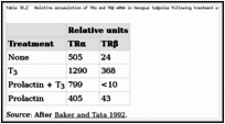 Table 18.2. Relative accumulation of TRα and TRβ mRNA in Xenopus tadpoles following treatment with T3 and prolactin.