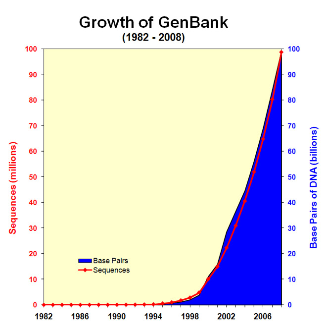 Graphic of the growth of GenBank 1982-2008