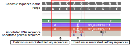 rendering for discrepancies between annotated refseq and genomic sequences