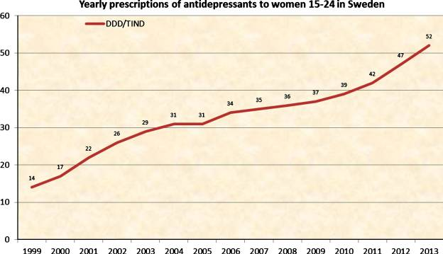 Prescription of antidepressants to women (15–24) in Sweden in the years 1999–2013, counted in DDD/TIND.