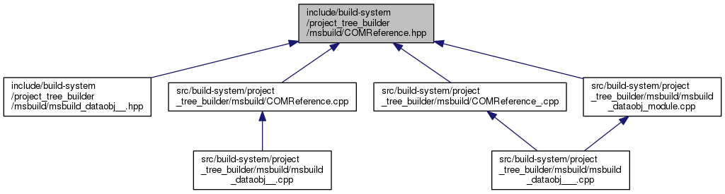 NCBI C++ ToolKit: include/build-system/project_tree_builder/msbuild