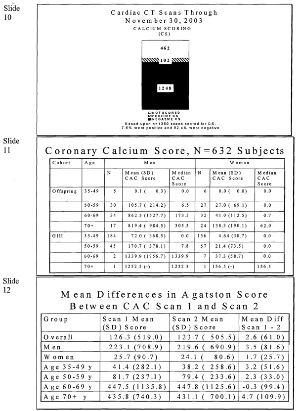 Cardiac CT Scans, Offspring Cohort Exam 7: Protocol (dbGaP ID
