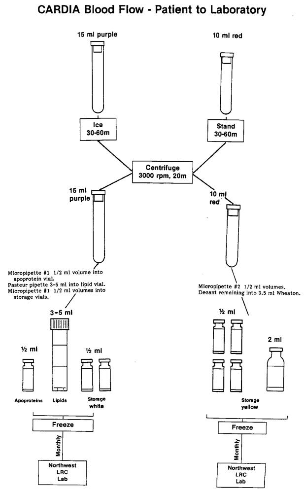 Exam 2 Blood Drawing/Handling Manual (PHL) (dbGaP ID