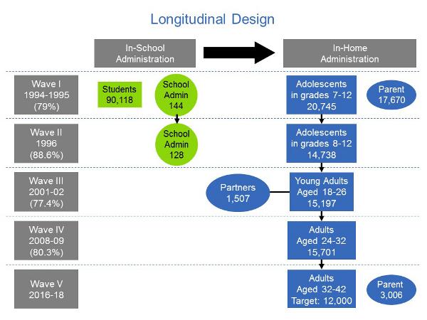 Key Findings From National Longitudinal >> Dbgap Phs001367 V1 P1 Add Health Longitudinal Study Of A