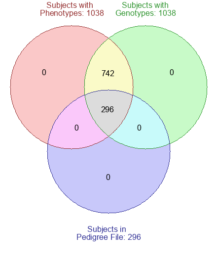 Dbgap Phs000209v8p2 Multi Ethnic Study Of Atherosclerosis
