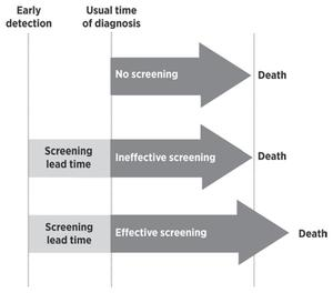Diagram explaining lead-time bias - earlier detection increasing time with disease, and so apparently increasing length of survival, without the time of death changing