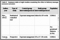 Table 5. Summary table of eight studies examining the effect of delivery management on maternal and neonatal outcomes.