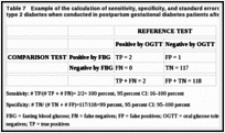 Table 7. Example of the calculation of sensitivity, specificity, and standard errors for tests diagnosing type 2 diabetes when conducted in postpartum gestational diabetes patients after pregnancy.