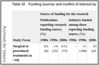 Table 32. Funding sources and conflict of interest by decade of publication.