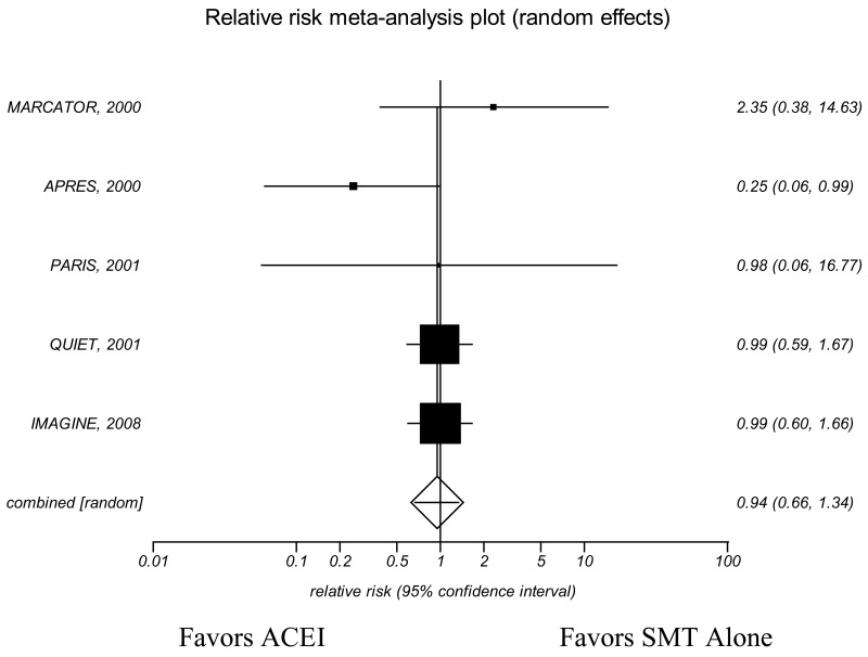 Appendix Figure 19. KQ3 Total mortality ACEI subgroup analysis—Meta-analysis of randomized placebo-controlled trials in patients with stable ischemic heart disease who have recently undergone, or are set to undergo, a coronary revascularization procedure.