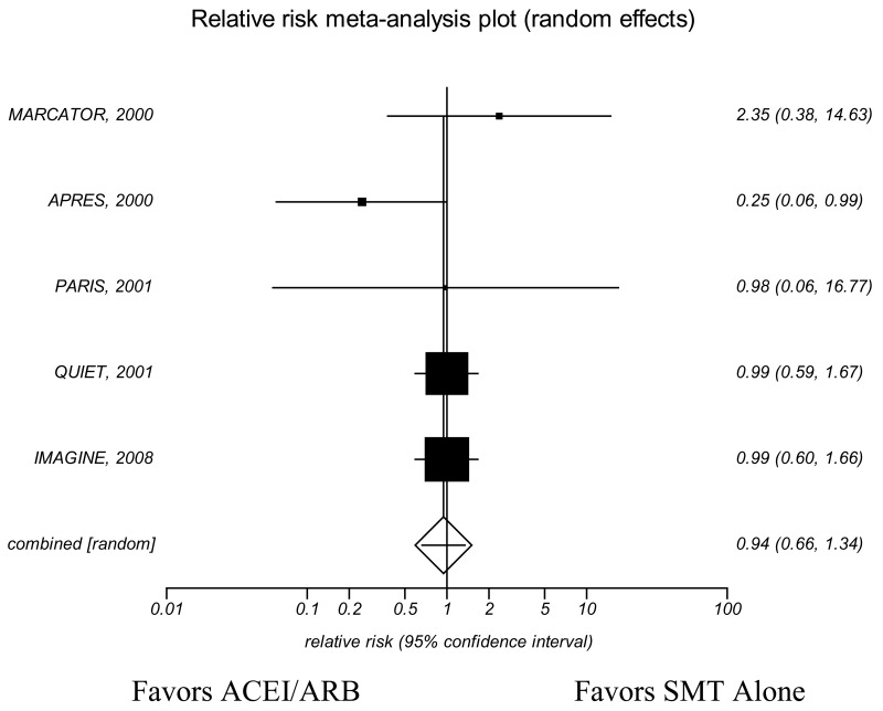 Appendix Figure 21. KQ3 Total mortality sensitivity analysis—Meta-analysis of randomized placebo-controlled trials utilizing intention-to-treat methodologies in patients with stable ischemic heart disease who have recently undergone, or are set to undergo, a coronary revascularization procedure.