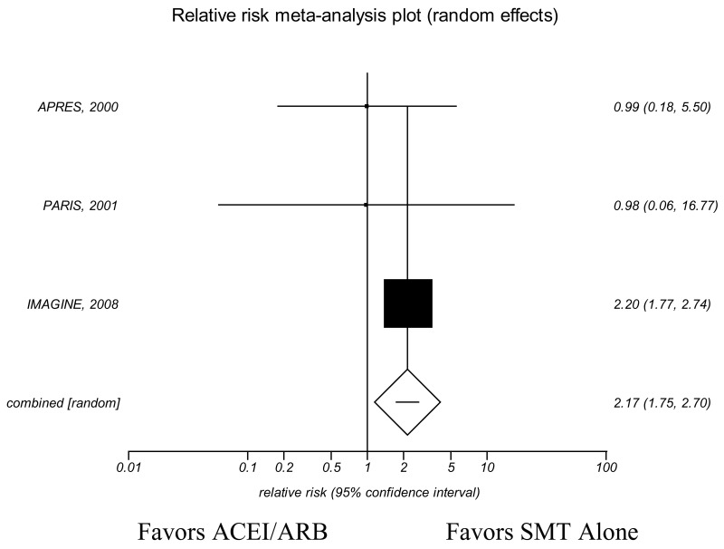 Figure 36. KQ6 Withdrawals due to adverse events base case analysis—Meta-analys is of randomized placebo-controlled trials in patients with stable is chemic heart disease.