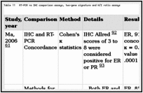 Table 11. RT-PCR vs IHC comparison assays, two-gene signature and H/I ratio assays.