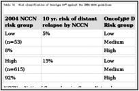 Table 14. Risk classification of Oncotype DX™ against the 2004 NCCN guidelines.