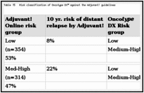 Table 15. Risk classification of Oncotype DX™ against the Adjuvant! guidelines.