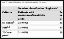 Table 17. MammaPrint® compared with traditional composite risk markers.
