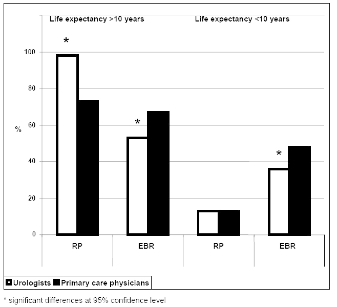 "Figure C10. Percentage of responses by urologists and primary care physicians to the question whether radical prostatectomy or external beam radiation ""probably"" or ""definitely"" offers survival benefit for patients with clinically localized prostate cancer (Fowler, 1998)."
