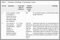 Table 7. Summary of findings of systematic review.