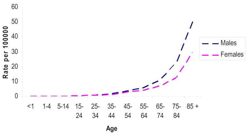 Figure 20. Mortality figures from skin melanoma for 2002 in England and Wales. (78).