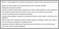 Table 2. Some elements of institution-wide efforts to improve pain assessment and management.