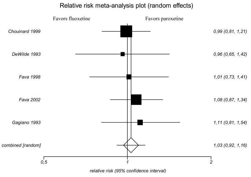 Exhibit 3. Meta-analysis of studies comparing fluoxetine to paroxetine.