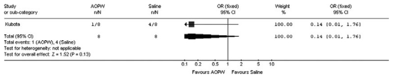 Figure 6.30. Comparison of the effect on SSI incidence of wound irrigation using APOW versus saline lavage.