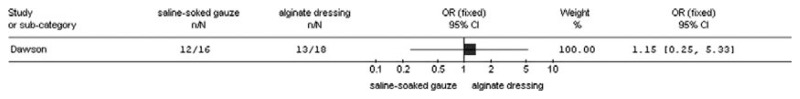 Figure 7.7. Comparison of wound healing rates using alginate dressings for incised abscess cavities versus saline-soaked gauze packs.