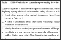 Table 1. DSM-IV criteria for borderline personality disorder (APA, 1994).