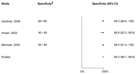 Figure 10 depicts a meta-analysis 2 of specificity of genotyping TPMT *2, *3A, and *3C, to diagnose TPMT activity. The figure is divided into three columns with the heading reading left to right: Study, Specificity‡, and Specificity (95 percent confidence interval). From left to right, the results are: Gardiner, 2008--68/68--99.3 (89.5, 100); Ansari, 2002--40/40--98.8 (83.3, 99.9);Mazrinaki, 2003--85/85--99.4 (91.4, 100); Pooled results-- 99.2, (96.2, 99.8)