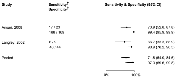 Figure 11 depicts a meta-analysis of sensitivity and specificity of genotyping TPMT *3A, *3B and *3C, to diagnose TPMT activity. The figure is divided into three columns with the heading reading left to right: Study, Sensitivity† Specificity‡, and Sensitivity and Specificity (95 percent confidence interval). From left to right, the results are: Ansari, 2008-- 17/23 and 168/169--73.9 (52.8, 87.8); Langley, 2002--6/8 and 40/44--66.7 (33.3, 88.9), 90.9 (78.2, 96.5); Pooled--71.8, (54.0, 84.6) and 97.3 (69.6, 99.8).