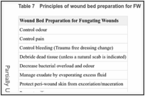 Table 7. Principles of wound bed preparation for FW.