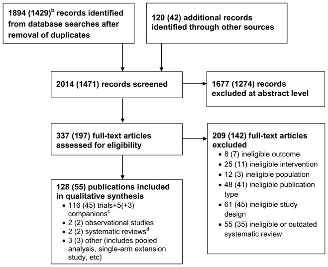 Figure 1. Results of literature search.