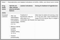 Table 1. Characteristics and labeled indications of ACEIs, ARBs, and direct renin inhibitors evaluated in this report.