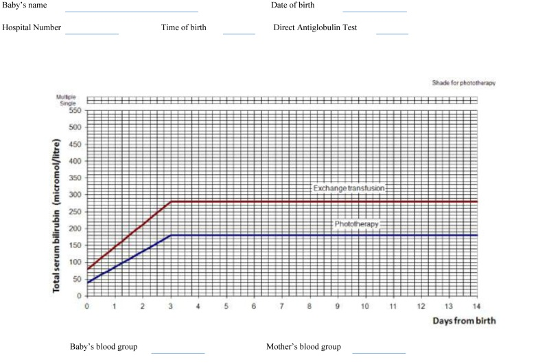 Treatment threshold graph for babies with neonatal jaundice: 28 weeks gestation.