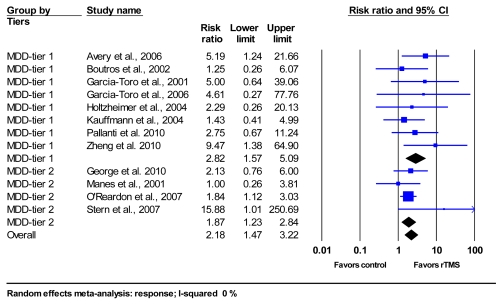 Figure 13 shows the study statistics and forest plots for the random effects meta-analysis of the relative risk for response in rTMS compared to sham groups in both Tier1 and Tier 2 MDD only populations. For rTMS versus sham groups in the Tier one MDD only population studies, Avery et al., 2006 reports a relative risk for response of 5.19 (95%CI, 1.24 to 21.66). Boutros et al., 2002 reports a relative risk for response of 1.25 (95%CI, 0.26 to 6.07). Garcia-Toro et al., 2001 reports a relative risk for response of 5.00 (95%CI, 0.64 to 39.06). Garcia-Toro et al., 2006 reports a relative risk for response of 4.61 (95%CI, 0.27 to 77.76). Holtzheimer et al., 2004 reports a relative risk for response of 2.29 (95%CI, 0.26 to 20.13). Kauffmann et al., 2004 reports a relative risk for response of 1.43 (95%CI, 0.41 to 4.99). Pallanti et al., 2010 reports a relative risk for response of 2.75 (95%CI, 0.67 to 11.24). Zheng et al., 2010 reports a relative risk for response of 9.47 (95%CI, 1.38 to 64.90). The meta-analysis for rTMS and sham, groups in Tier 1 MDD only population showed a pooled relative risk for response of 2.82 (95%CI 1.57 to 5.09, I2 = 0%). %). For the comparing rTMS with sham in MDD only, Tier 2 studies, George et al., 2006 reports a relative risk for response of 2.13 (95%CI, .76 to 6.00). Manes, et al., 2001 reports a relative risk for response of 1.00 (95%CI, .26 to 3.81). O'Reardon, et al.,2007 reports a relative risk for response of 1.84 (95%CI, 1.12 to 3.03). Stern, et al.,2007 reports a relative risk for response of 15.88 (95%CI, 1.01 to 250.69). The meta-analysis for rTMS and sham groups Tier 2 studies in MDD only population showed a pooled relative risk for response of 1.87 (95%CI 1.23 to 2.84, I2 = 0%). Overall, the meta-analysis of rTMS versus sham groups, Tiers 1 and 2 in MDD only population showed a pooled relative risk for response of 2.18 (95%CI 1.47 to 3.22, I2 = 0%).